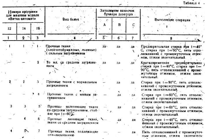 Инструкция Катюша Вятка Автомат